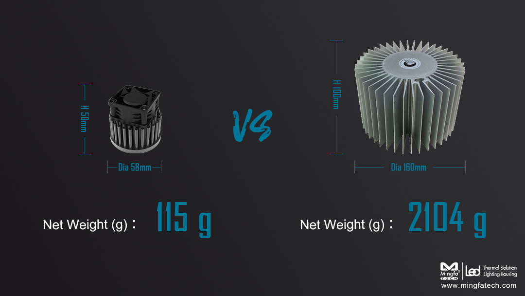 Mingfa Tech-Why Active Heatsinks Are More Popular In The Market